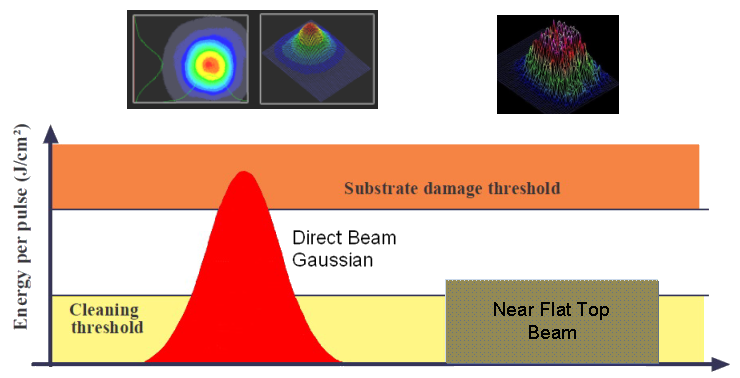 Beam Profile is key function