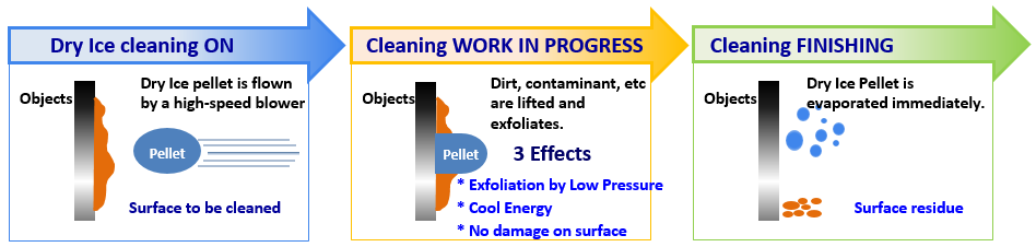 DryIce-Process